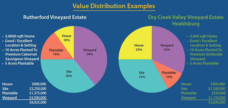 Napa and Sonoma Real Estate Value Distribution