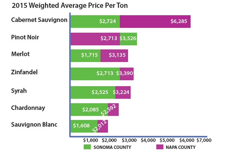 Napa and Sonoma County Wine Grape Prices