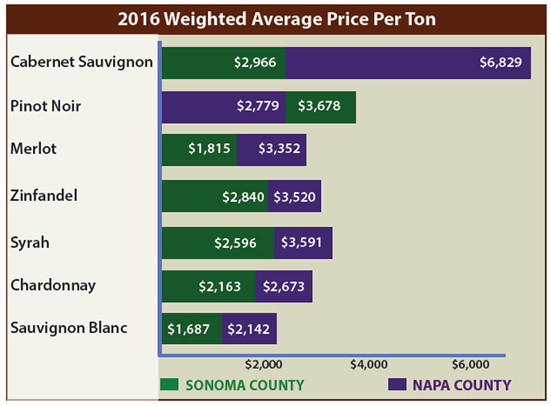 napa-sonoma-wine-grape-price-chart