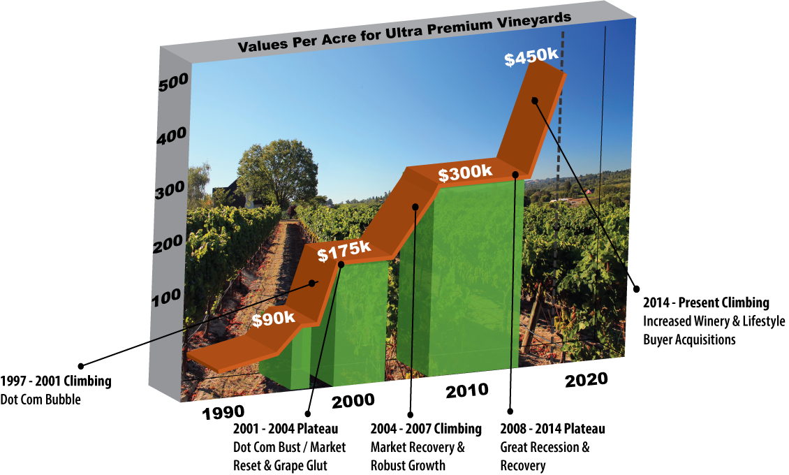napa-valley-vineyard-chart