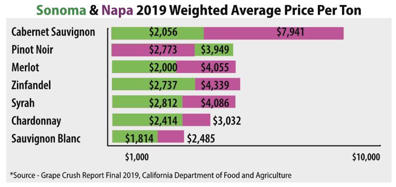 2019 Sonoma & Napa Wine Grape Prices